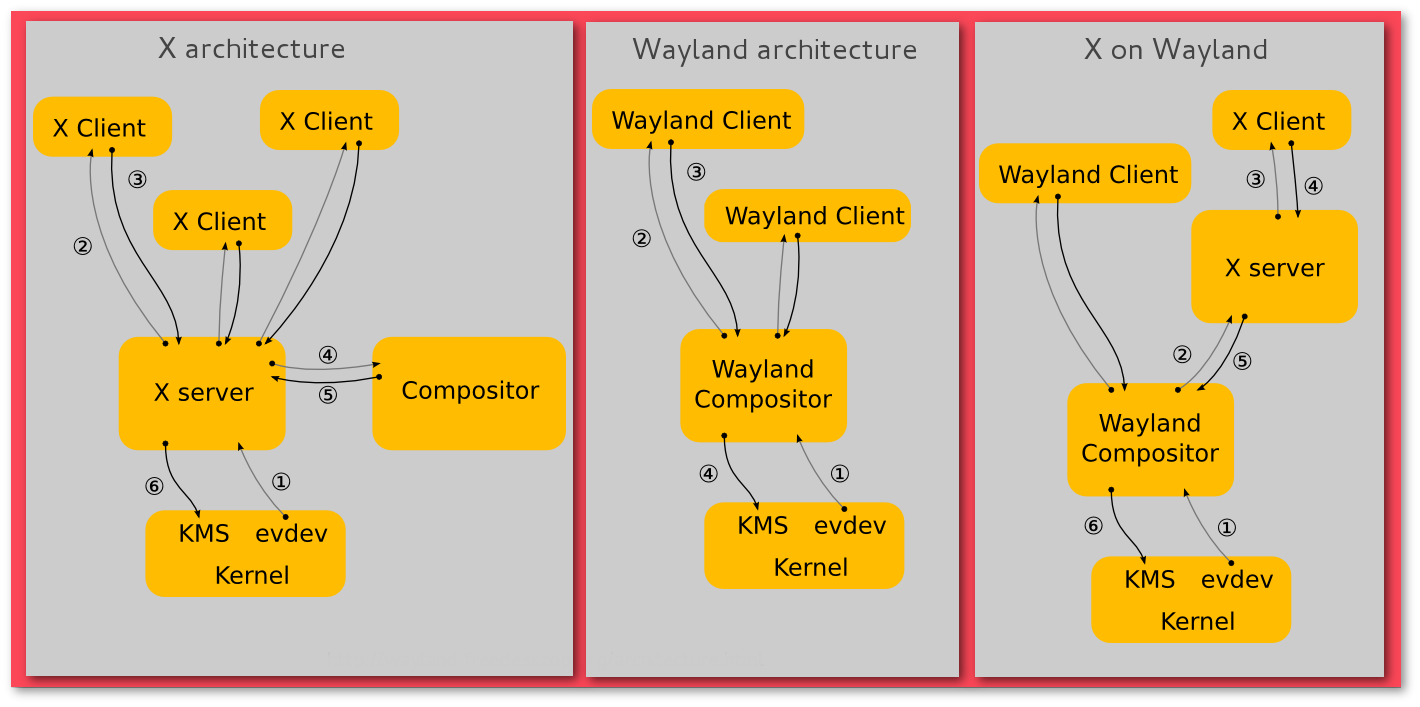 Wayland será o novo X org ? | LinuxPro
